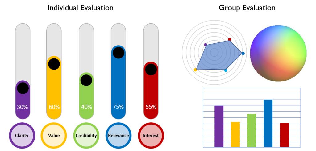 Evaluation-Tools